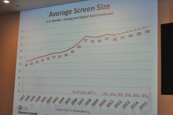 Screen Size Trends for TVs