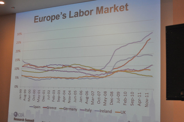 Chart Showing Unemployment Rate in Select European Countries