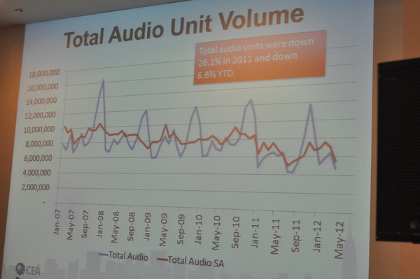 Chart showing industry sales of audio products